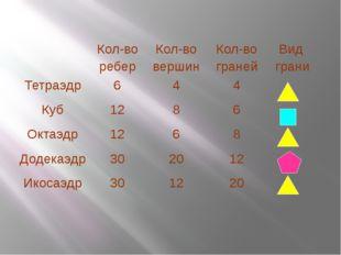 Кол-во ребер Кол-во вершин Кол-во граней Вид грани Тетраэдр 6 4 4 Куб 12 8 6