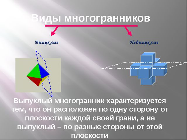 Выпуклые Невыпуклые Выпуклый многогранник характеризуется тем, что он распол...