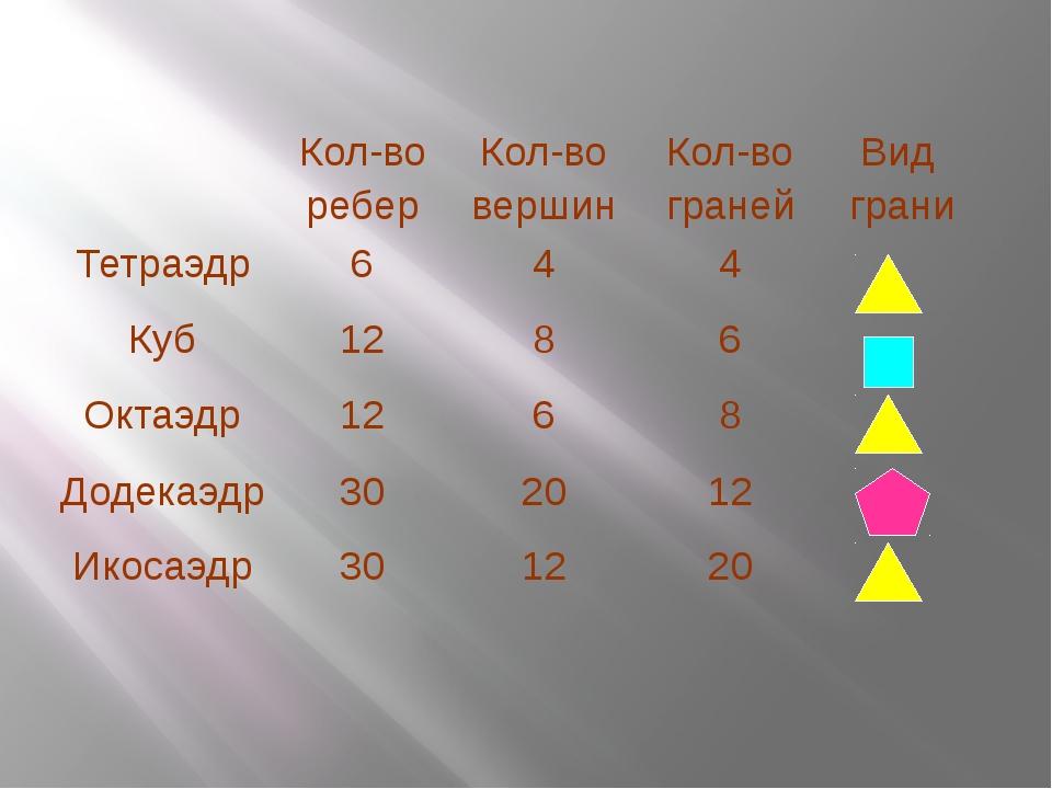 Кол-во ребер Кол-во вершин Кол-во граней Вид грани Тетраэдр 6 4 4 Куб 12 8 6...
