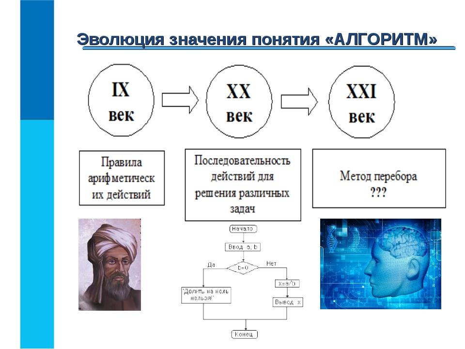 Эволюция значения понятия «АЛГОРИТМ»