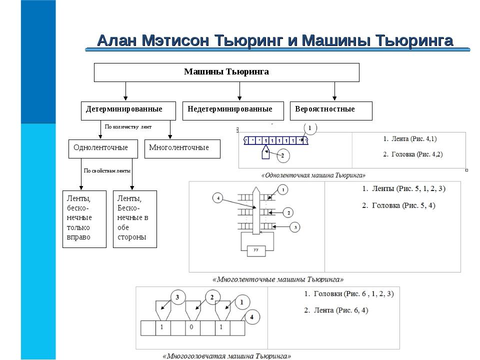 Алан Мэтисон Тьюринг и Машины Тьюринга