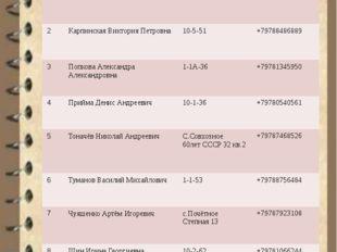Список класса (с адресами и телефонами) № ФИО Адрес Телефон 1 Белоусов Степа
