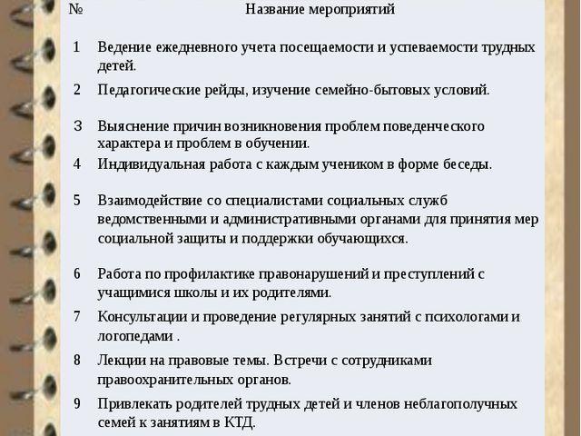 Работа с детьми группы риска № Название мероприятий 1 Ведение ежедневного уч...