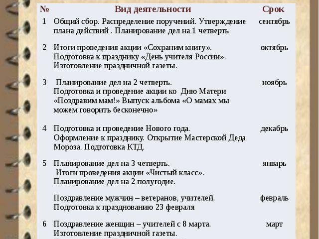 План работы с активом № Вид деятельности Срок 1 Общийсбор. Распределение пор...