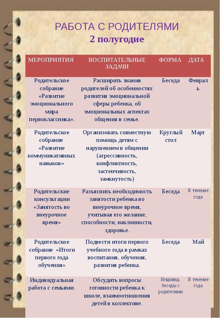 РАБОТА С РОДИТЕЛЯМИ 2 полугодие МЕРОПРИЯТИЯ ВОСПИТАТЕЛЬНЫЕ ЗАДАЧИ ФОРМА ДАТА...