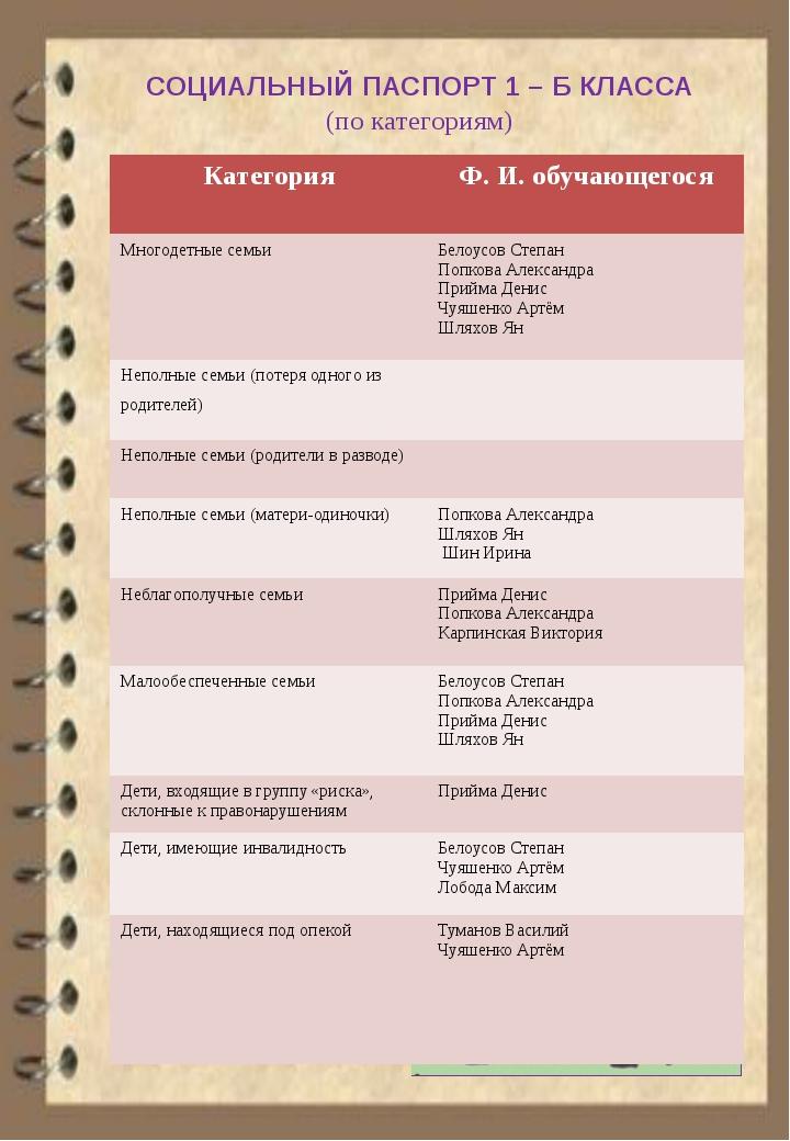 СОЦИАЛЬНЫЙ ПАСПОРТ 1 – Б КЛАССА (по категориям) Категория Ф.И. обучающегося...