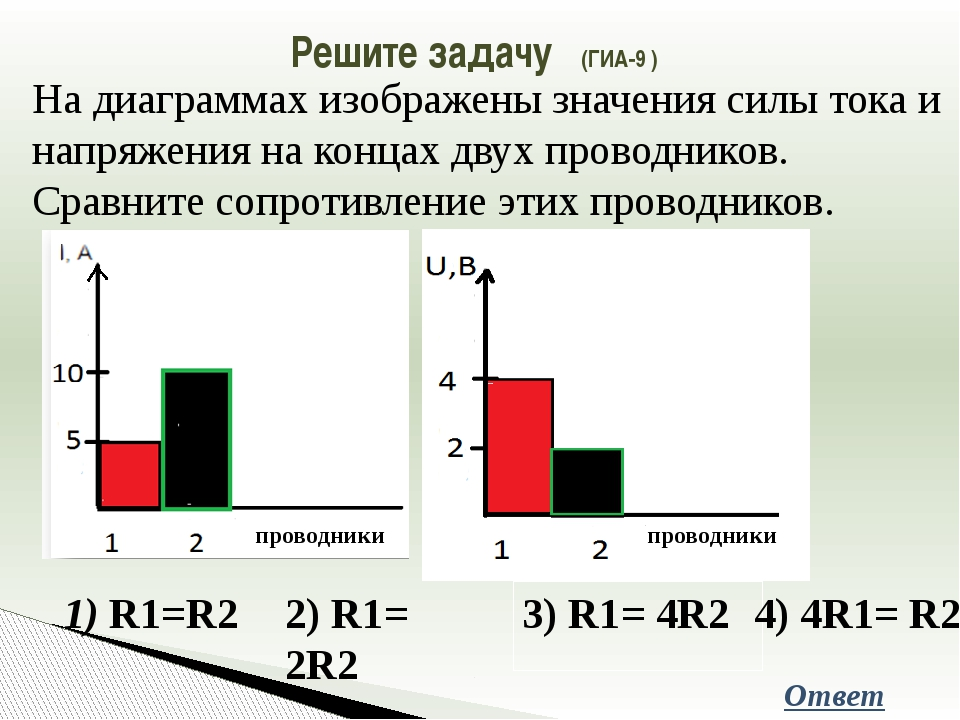 Решите задачу (ГИА-9 ) На диаграммах изображены значения силы тока и напряжен...