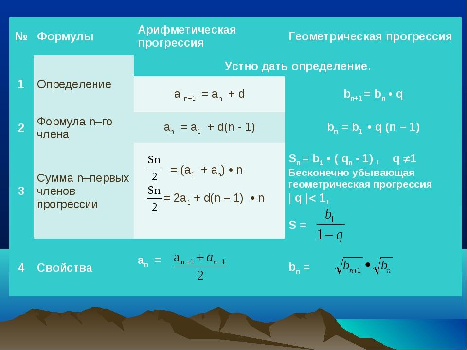 №ФормулыАрифметическая прогрессияГеометрическая прогрессия 1ОпределениеУ...