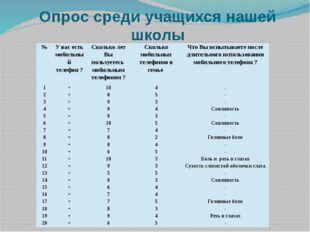 Опрос среди учащихся нашей школы № У вас есть мобильный телефон ? Сколько лет