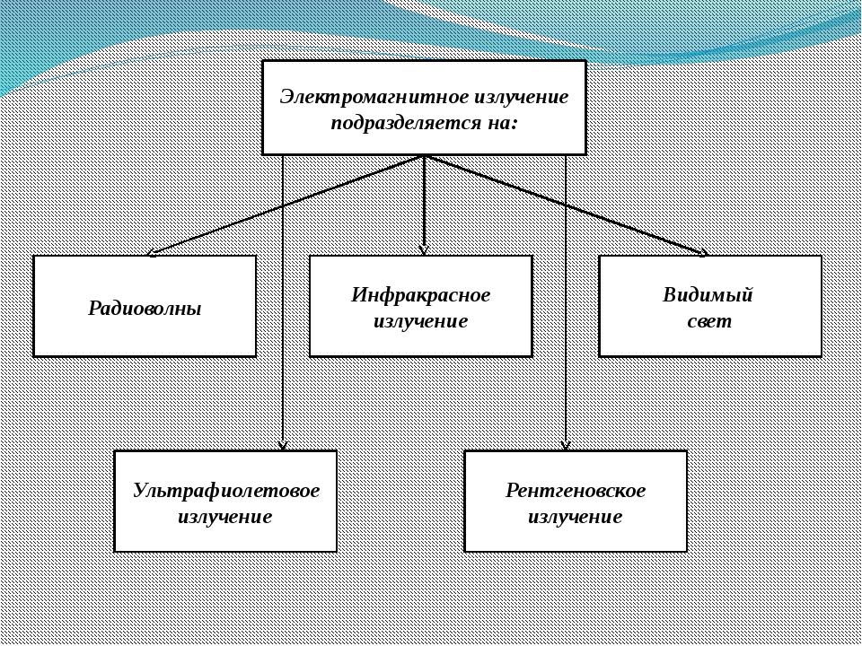 Электромагнитное излучение подразделяется на: Радиоволны Ультрафиолетовое изл...