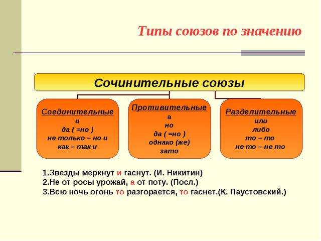 Типы союзов по значению 1.Звезды меркнут и гаснут. (И. Никитин) 2.Не от росы...