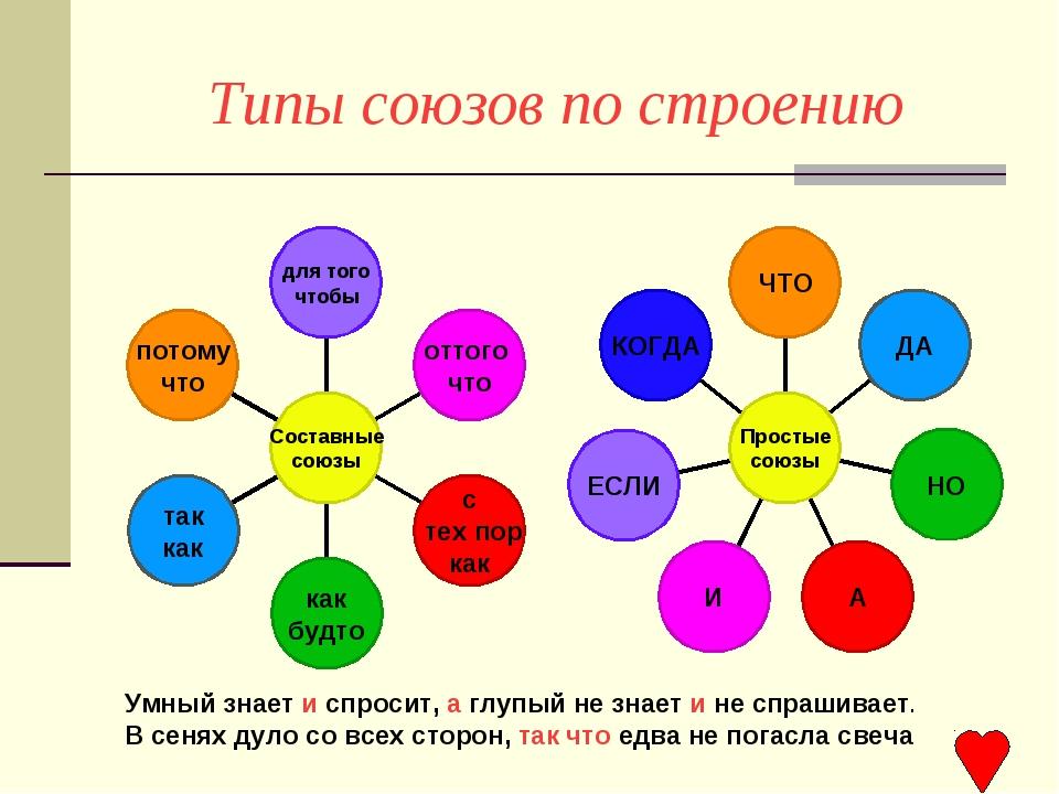 Типы союзов по строению Умный знает и спросит, а глупый не знает и не спрашив...