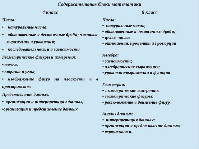 Содержательные блоки математики 4 класс 8 класс Числа: натуральные числа; обы...
