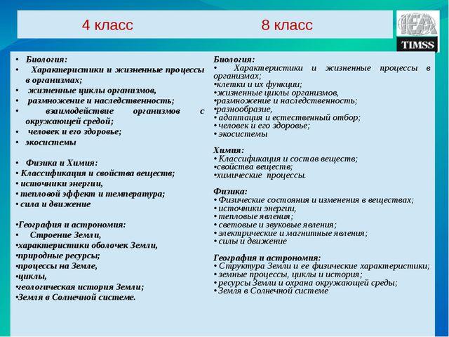 4класс 8класс Биология: Характеристики и жизненные процессы в организмах; жиз...