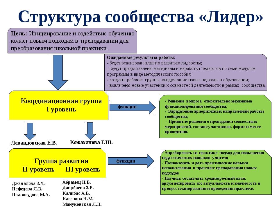 Структура сообщества «Лидер» Цель: Инициирование и содействие обучению колле...