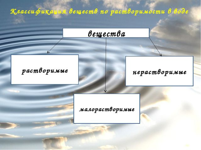 Химическая теория Д.И.Менделеев