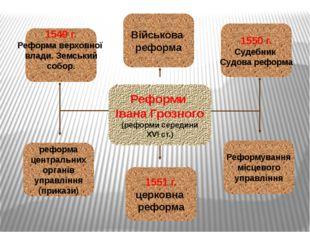 Реформа верховної влади. Земський собор 1549 р. Збори представників різних ве