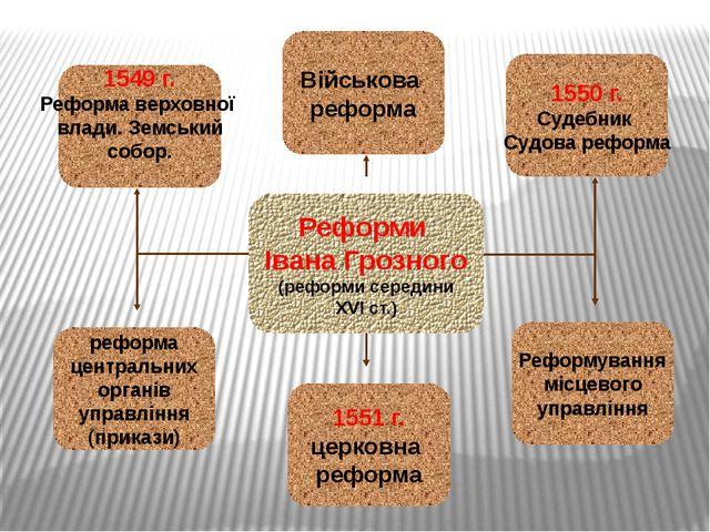 Реформа верховної влади. Земський собор 1549 р. Збори представників різних ве...