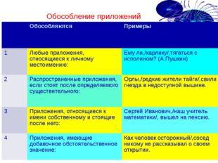 Обособление приложений Обособляются Примеры 1 Любые приложения, относящиеся к