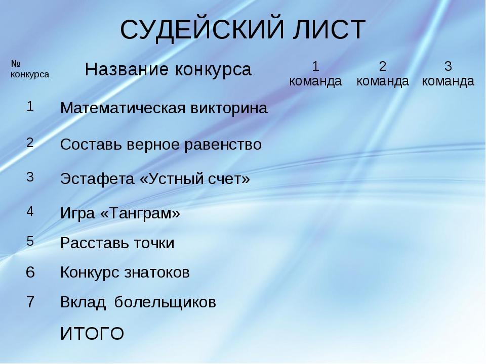 СУДЕЙСКИЙ ЛИСТ № конкурсаНазвание конкурса1 команда2 команда3 команда 1М...
