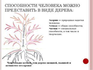 СПОСОБНОСТИ ЧЕЛОВЕКА МОЖНО ПРЕДСТАВИТЬ В ВИДЕ ДЕРЕВА: •корни — природные зада