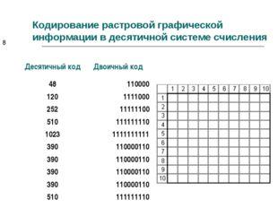 Кодирование растровой графической информации в десятичной системе счисления *