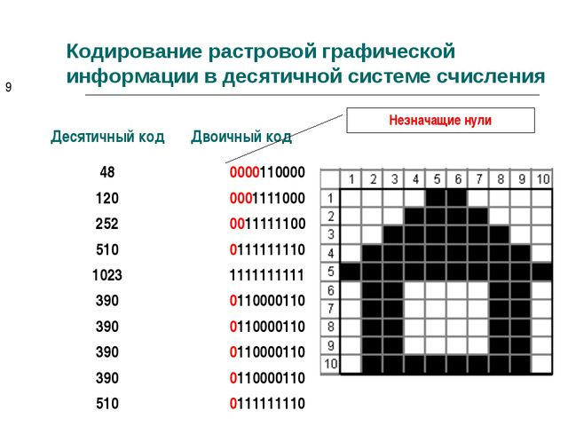 Кодирование растровой графической информации в десятичной системе счисления Н...