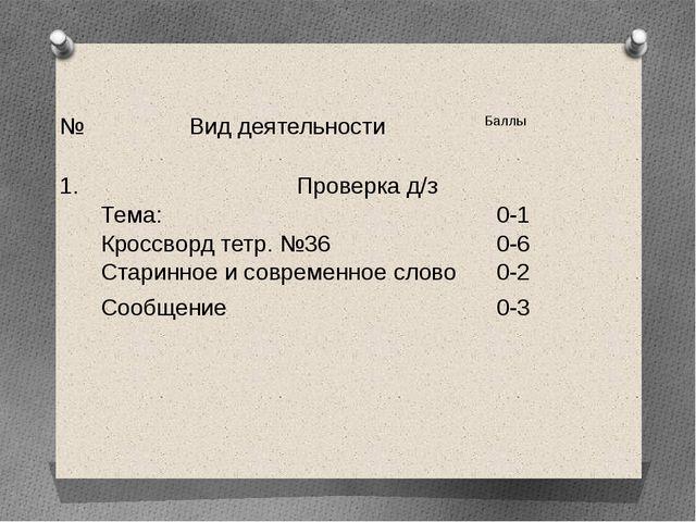 № Вид деятельности Баллы    1. Проверка д/з Тема: 0-1   Кроссвордтетр. №...