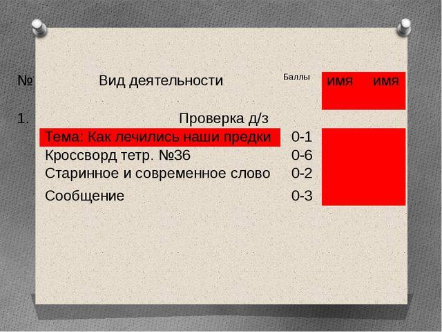№ Вид деятельности Баллы имя  имя 1. Проверка д/з Тема: Каклечились наши пр...