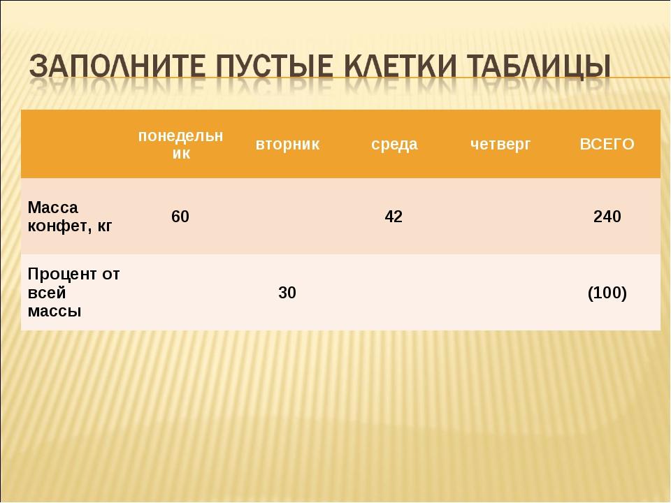 понедельниквторниксредачетвергВСЕГО Масса конфет, кг6042240 Процент...