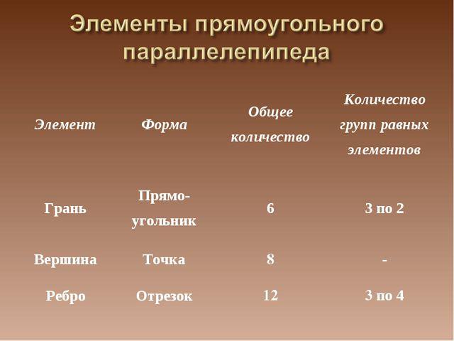 ЭлементФормаОбщее количествоКоличество групп равных элементов ГраньПрямо-...