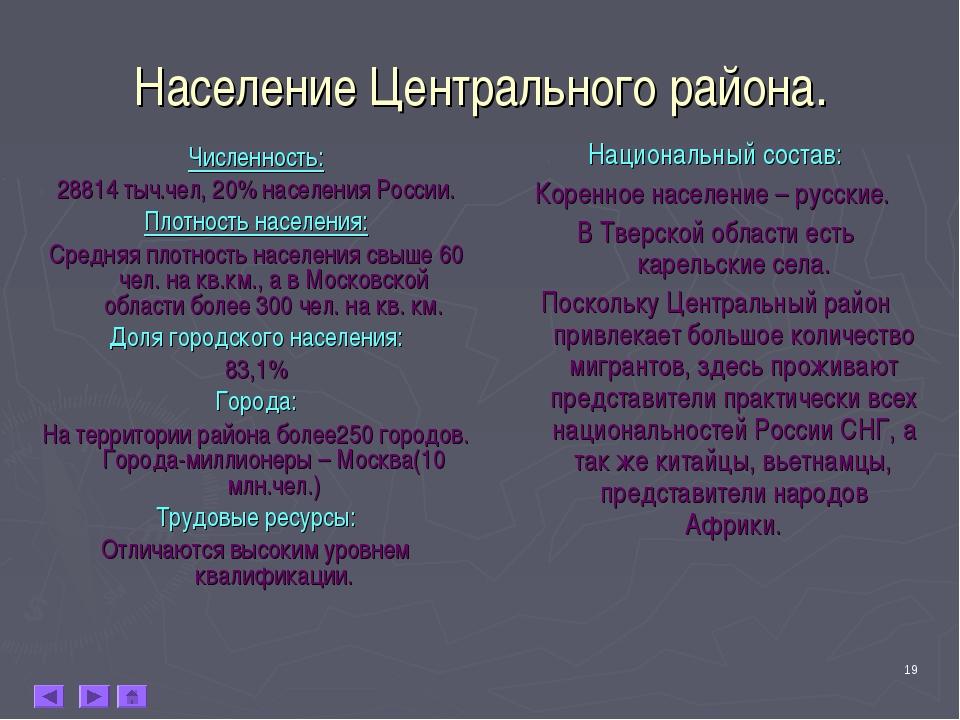 * Население Центрального района. Численность: 28814 тыч.чел, 20% населения Ро...