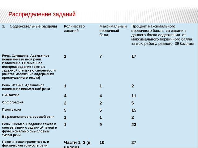 Распределение заданий Содержательные разделы Количество заданий Максимальный...