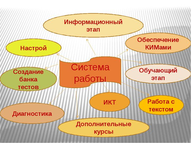 Система работы Настрой Информационный этап Обеспечение КИМами Обучающий этап...