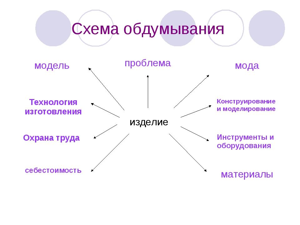 Схема обдумывания изделие проблема мода Конструирование и моделирование Инстр...