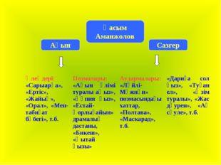 Ақын Сазгер  Қасым Аманжолов Өлеңдері: «Сарыарқа», «Ертіс», «Жайық», «Орал»,