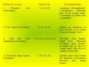 Негізгі мәселелерШумақтарТақырыпшалар 1. Ақынның өзін таныстыруы1, 2, 15,