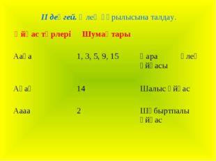 ІІ деңгей. Өлең құрылысына талдау. Ұйқас түрлеріШумақтары  Ааәа1, 3, 5, 9