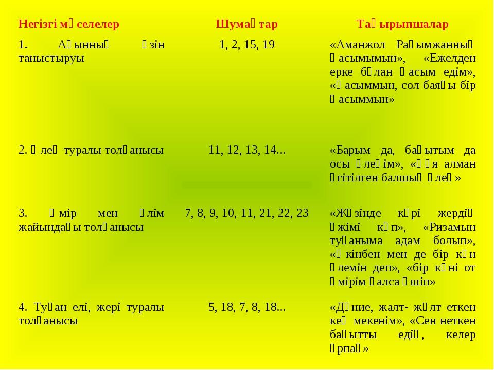 Негізгі мәселелерШумақтарТақырыпшалар 1. Ақынның өзін таныстыруы1, 2, 15,...