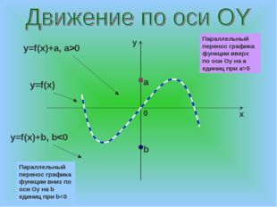 a b y=f(x)+a, a>0 y=f(x) y=f(x)+b, b0 Параллельный перенос графика функции вн