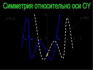 y=f(x) y=f(-x) -c -b -a c b a