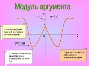 y=f(x) y=f(|x|)