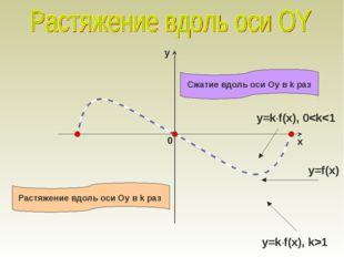 y=f(x) y=k·f(x), 0