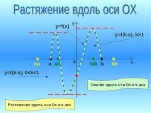 ka a a/k b/k b kb y=f(x) y=f(k·x), k>1 y=f(k·x), 0