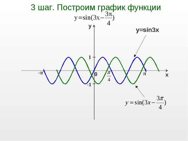 π -π 1 -1 3 шаг. Построим график функции y=sin3x