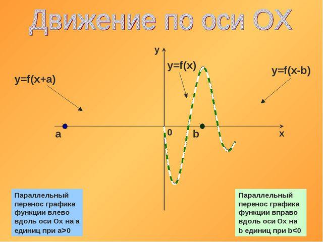 b a y=f(x) y=f(x+a) y=f(x-b) Параллельный перенос графика функции вправо вдол...