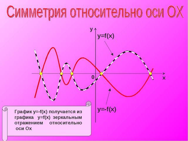 y=f(x) y=-f(x)