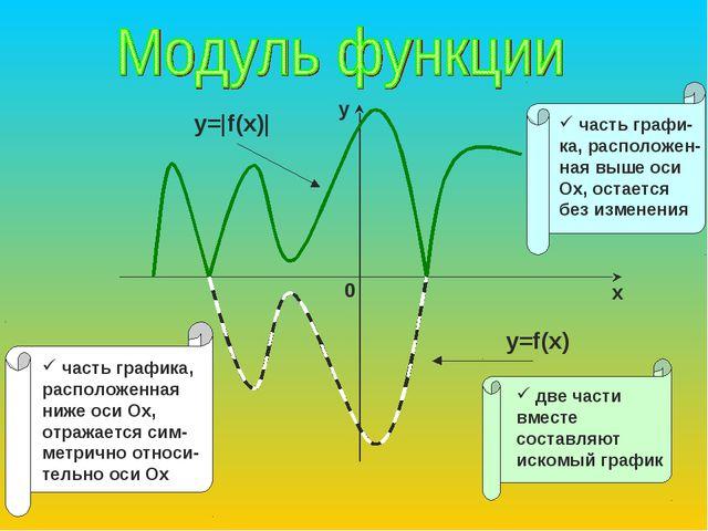 y=f(x) y=|f(x)|