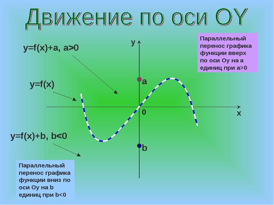 a b y=f(x)+a, a>0 y=f(x) y=f(x)+b, b0 Параллельный перенос графика функции вн...