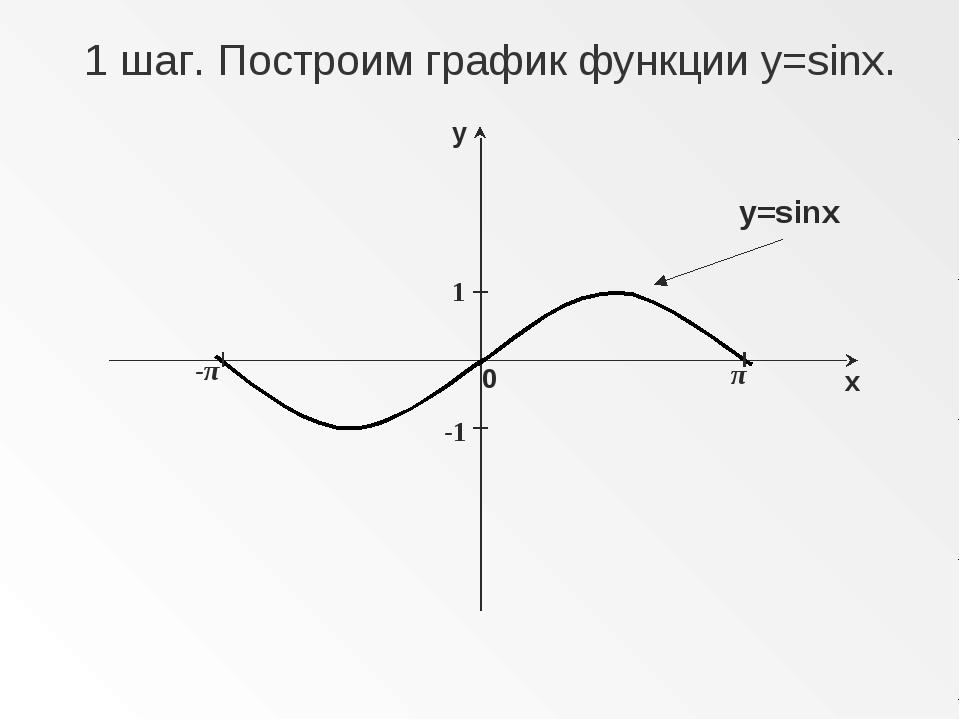 π -π 1 -1 1 шаг. Построим график функции y=sinx. y=sinx